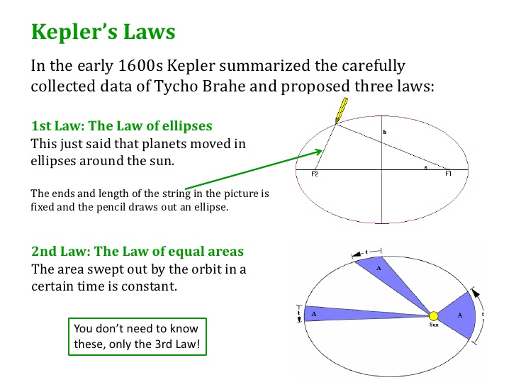 applying keplers second and third laws Kepler's second law is also illustrated in figure 1 if the time required for the planet to move from p to f is the same as that to move from d to e , the areas of the two shaded regions will be equal according to the second law.