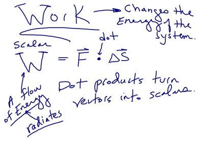 """So Force times time is impulse.  Force """"dotted"""" with displacement is """"work""""."""