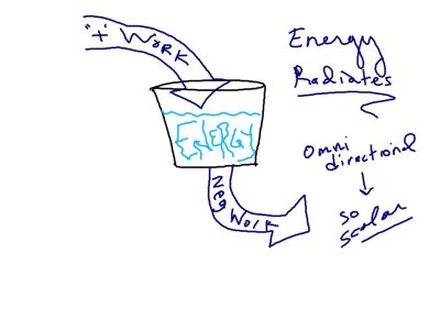 Positive work pours energy into the system. Negative work drains energy from the system.