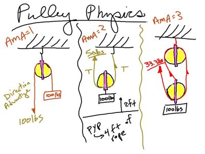 Simple Pulley systems