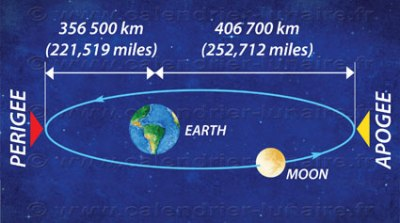 moon-earth-distance