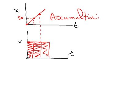 The graph above measures the accumulation (from left to right) of the graph below.