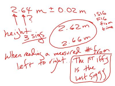 How to determine the number of sig figs for measured numbers.