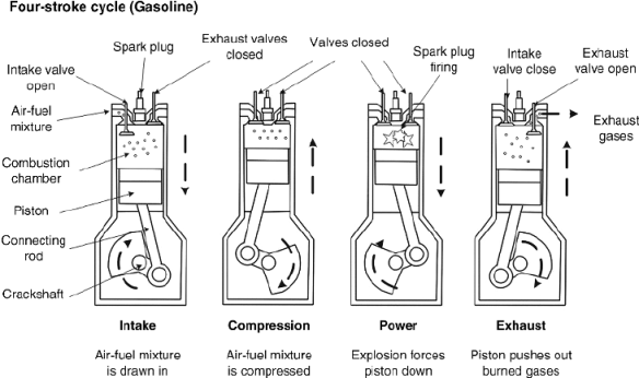 The-gasoline-Otto-engine-cycle.png